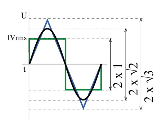 úroveň špičky pri 1 V RMS a rôznom tvare signálu
