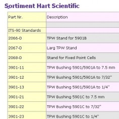 Sortiment Hart Scientific