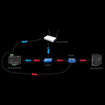 Teracom TCW122B-WD - IP watchdog modul