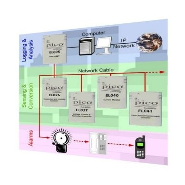 Pico Network Connectors (100 off)  PP220