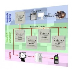 Pico Network / Sensor Flat...