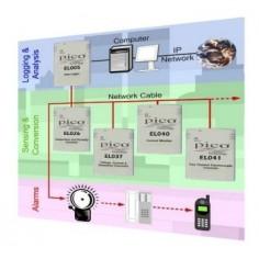 Pico Sensor Connectors (100...