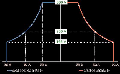 Výkonová krivka zobrazuje použiteľné napätie a prúd